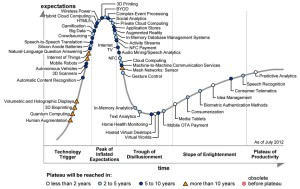 Gartner-2012-Hype-Cycle